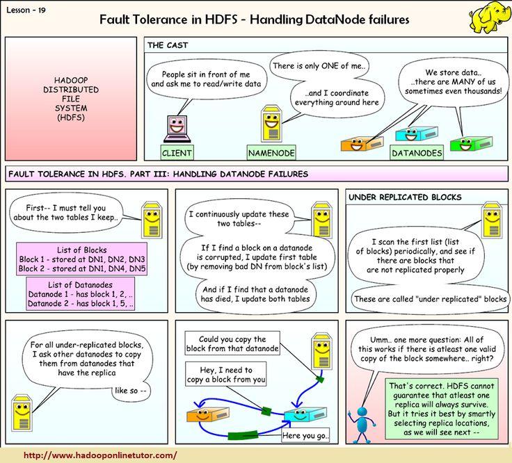 Fault Tolerance in HDFS - Handling DataNode  failures  http://www.hadooponlinetutor.com/