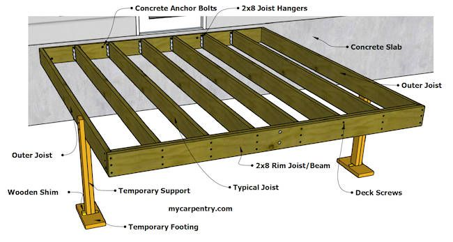 Carpentry Math For More Detail If The Deck Frame Isn T Square Shift It From Side To Side Until The Points Line Deck Framing Building A Deck Wood Deck Plans