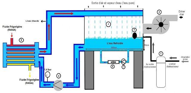 Tour de refroidissement    1-Adoucisseur d'eau 2-Ventilateur centrifuge 3-Vanne d'appoint d'eau 4-La tour de refroidissement 5-Pompe de circulation de l'eau 6-Condenseur multitubulaire a eau 7-Pompe de circulation de l'eau dans la tour  8-Magnétiseur (Système Anticalcaire).