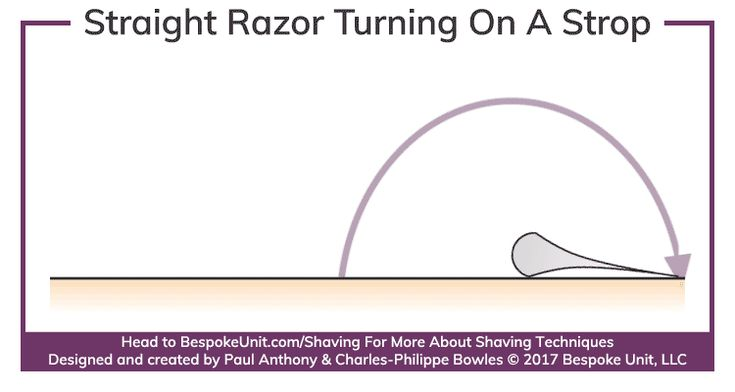 How to sharpen a straight razor best stropping honing