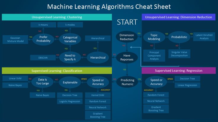 Flow chart shows which algorithms to use when