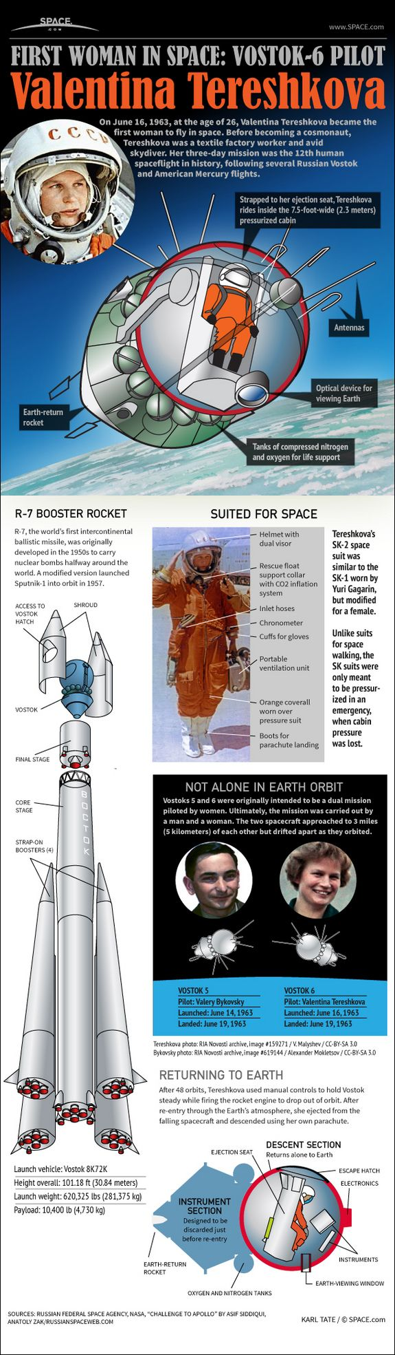 How Valentina Tereshkova's 1963 Vostok-6 Flight Worked (Infographic)  by Karl Tate, SPACE.com Infographics Artist