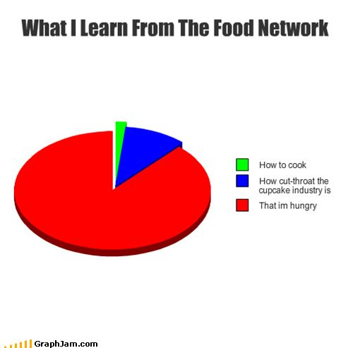 What I learn from the Food Network - so funny.