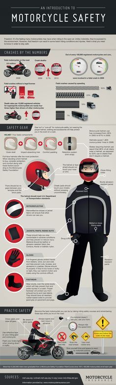 An Introduction to Motorcycle Safety.