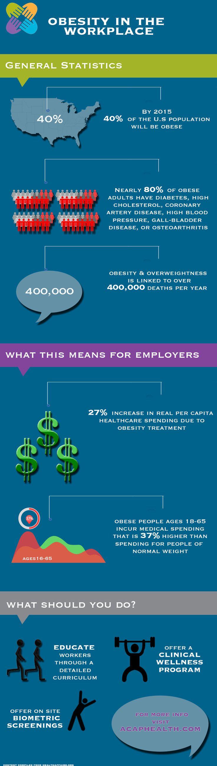 Obesity in the Workplace [Infographic] For more