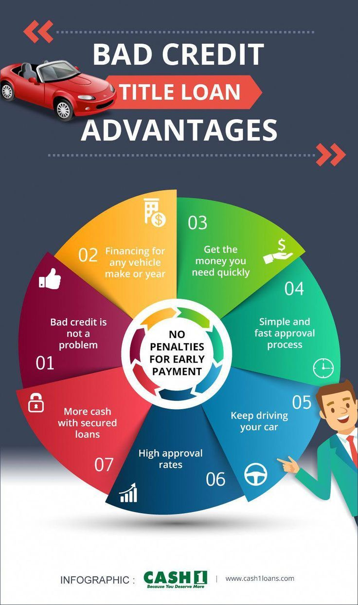 Collateral Loans Bad Credit Advantages Infographic There Are