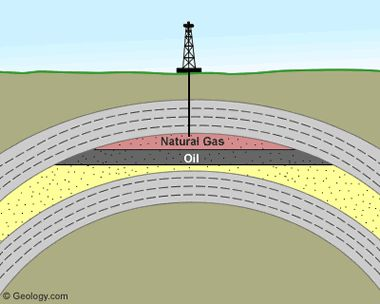conventional gas reservoir