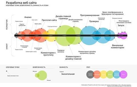 Диаграмма #процесса #разработки #вебсайта #Wordpress #Design https://www.facebook.com/elitewordpressdesign/