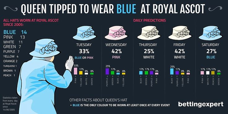 Researchers from bettingexpert predict the Queen will be wearing a blue hat to the race meeting today, and again on Saturday