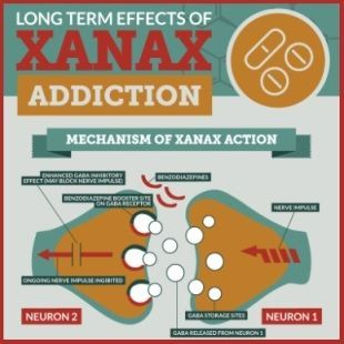 Long term effects of Xanax addiction (INFOGRAPHIC)   Addiction Blog