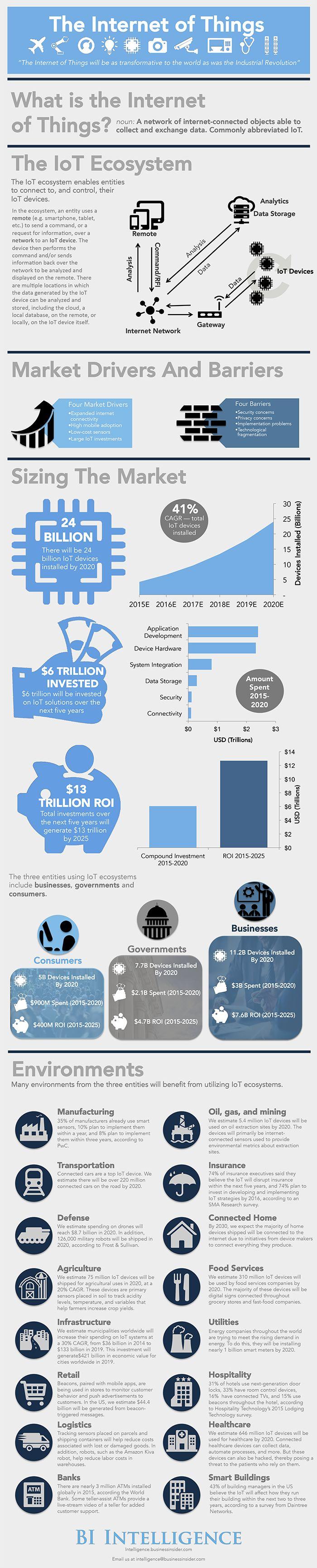 iot-infographic  Plus de découvertes sur Le Blog Domotique.fr #domotique #smarthome #homeautomation #IoT #IdO