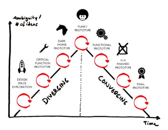 Design  Thinking #albertobokos