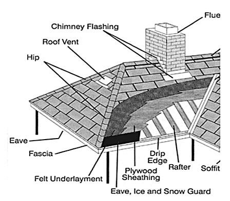 Creative project management techniques from association for Roof parts glossary