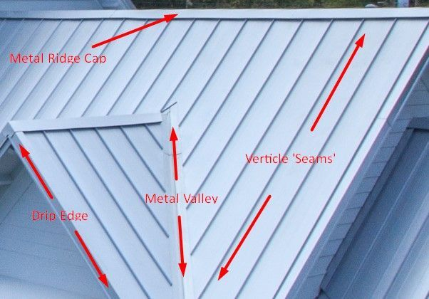 Subsequently Building A Supplementary House Or Retrofitting An Existing One Choosing The Right Type Of Roof Diy Metal Roof Metal Roof Installation Metal Roof
