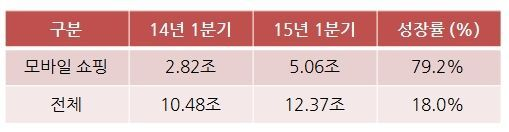모바일 쇼핑 거래액 2015년 1분기 VS. 2014년 1분기