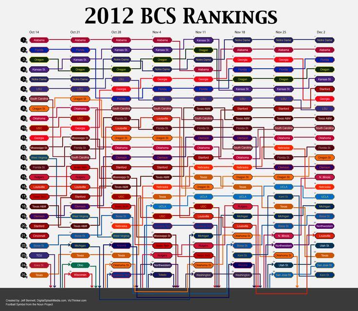 2012 BCS College Football Rankings