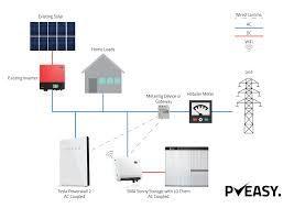 tesla wiring diagram basic electronics wiring diagram Tesla Free Energy Diagram Wiring image result for tesla powerwall 2 wiring diagram powerwall