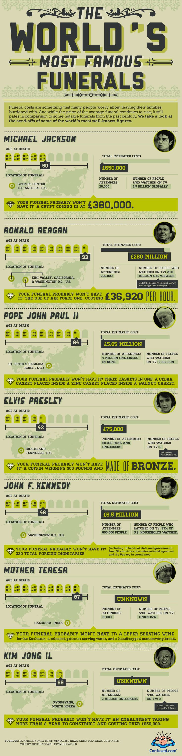 INFOGRAPHIC: THE WORLD'S MOST FAMOUS FUNERALS