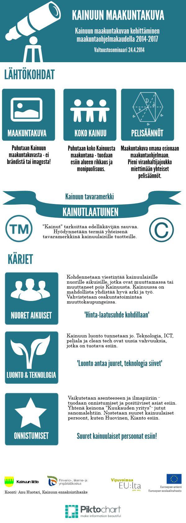 Kainuun maakuntakuva | @Piktochart Infographic