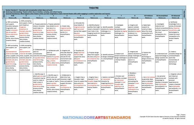 Advice on how to navigate the National Core Arts Standards for Theatre: Some of the National Core Theatre Standards
