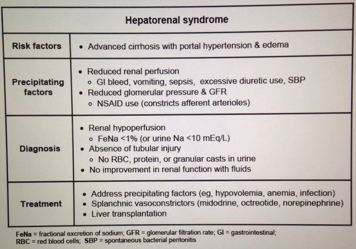 Hepatorenal Syndrome... Seen in Patients with Advanced Liver Disease, cirrhosis, and/or Portal Hypertension with Elevated BUN/Creatinine... Precipitated by GI bleeds (from varices)... FeNa less than 1% (urine Na less than 10 mEq/L)... Clean Urine, No RBC's, protein, or casts in the urine... Lack of improvement in renal function with IV Fluids... The Renal Injury is due to RENAL HYPOPERFUSION... Occurs due to increased Nitric Oxide causing systemic vasodilation