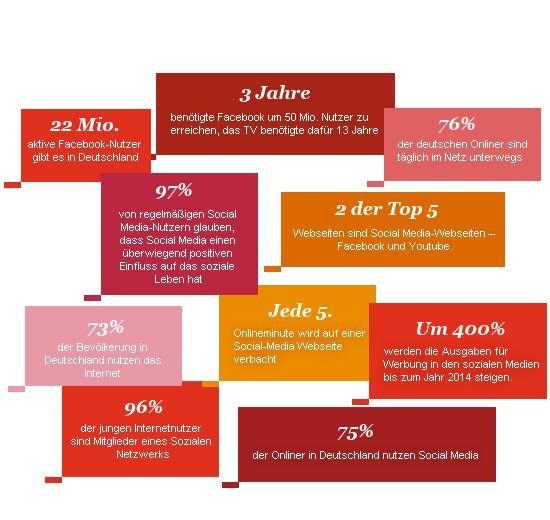 Quelle: Nielsen, Bitkom, Forrester, ARD/ZDF, Statista, Alexa, facebook.com, social-media-blog.com, PwC Analyse