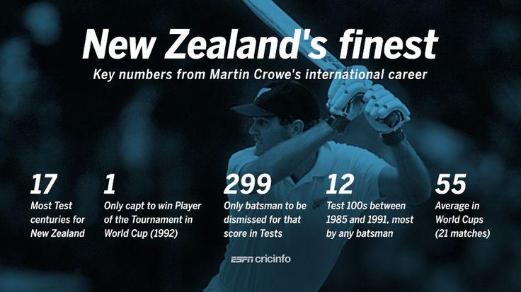Martin Crowe: The best Test batsman between 1985 and 1991