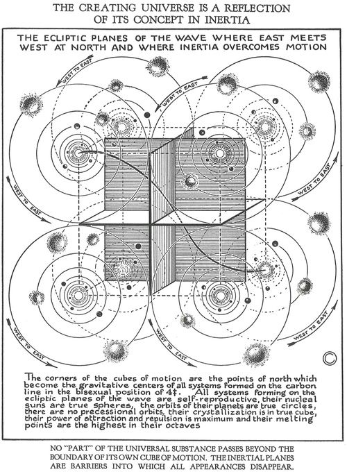 Walter Russell: The Universal One In 1921, at the age of ...