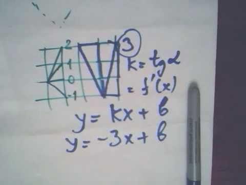 На рисунке изображен график функции и касательная к нему в точке с абсциссой. Репетиторы по математике рядом с домом. Звоните, договаривайтесь напрямую! Москва Видео «репетитор»