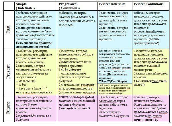 Раймонд Мерфи + грамматика английского легко | ВКонтакте