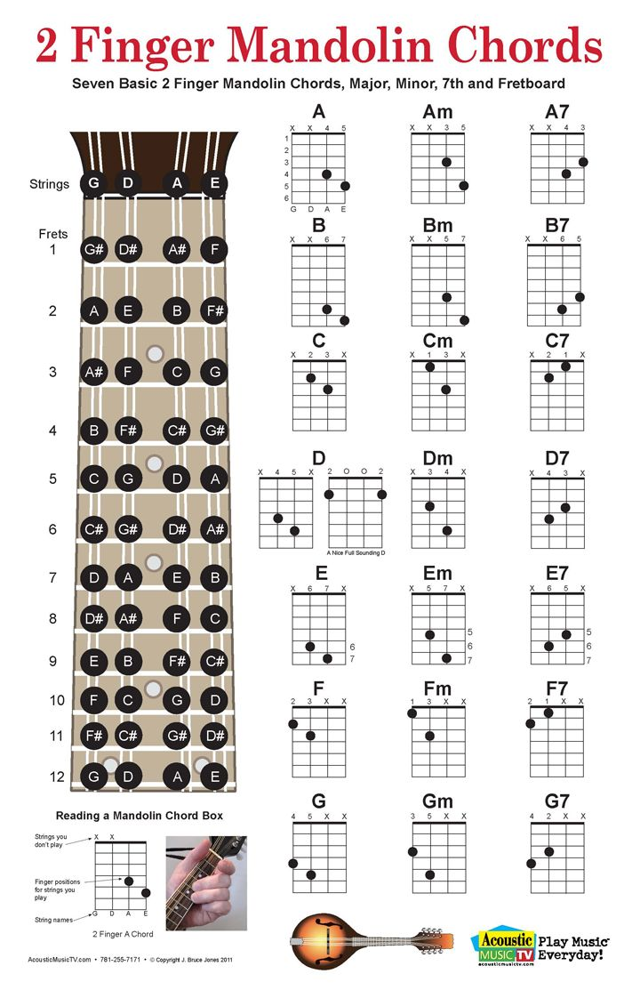 Two Finger Mandolin Chords Chart, Includes Mandolin Fret Board