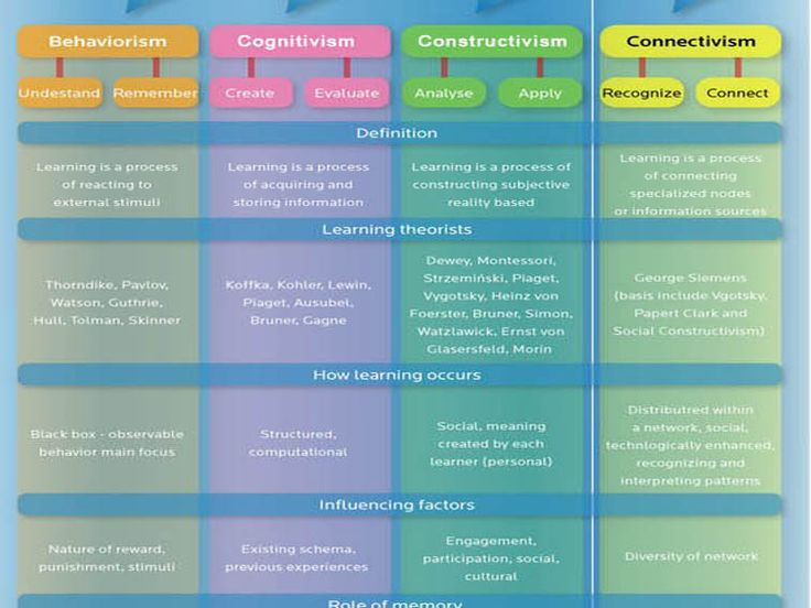 A Visual Primer On Learning Theory - 4 Traditional Theories Of Learning Of the published research and science, three of the more popular theories in the last fifty years are behaviorism, cognitivism, and constructivism. The infographic below reviews the pros and cons of each approach while making a case for connectivism as a response to the age of the internet and information.