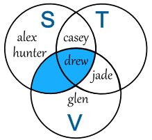 Venn Diagrams - explains sets, unions and intersections