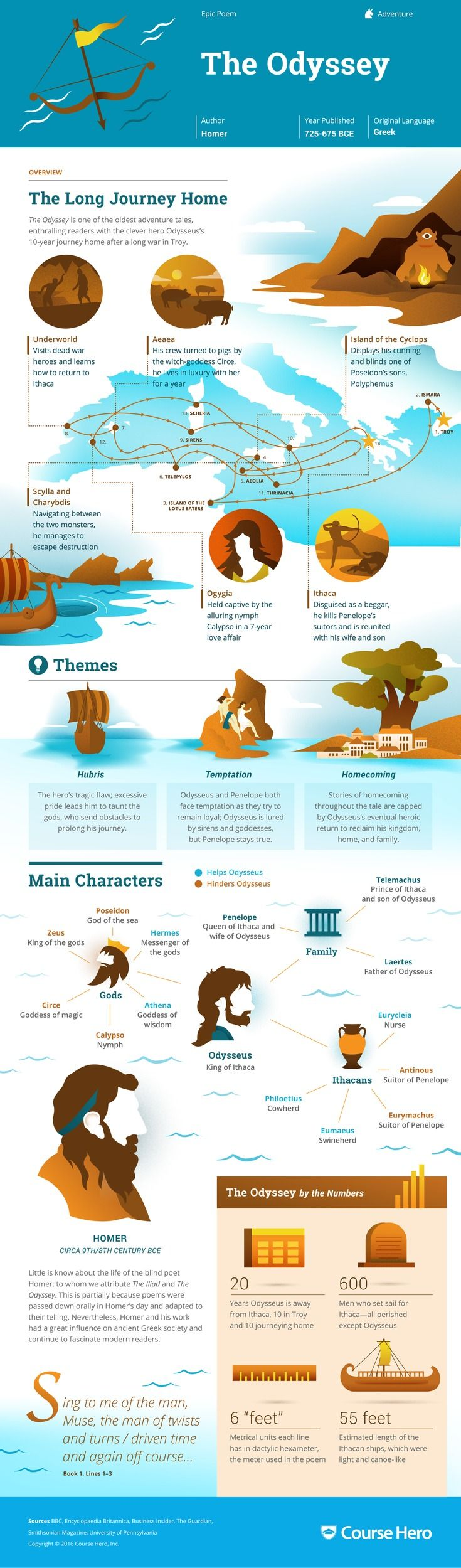 This @CourseHero infographic on The Odyssey is both visually stunning and informative!