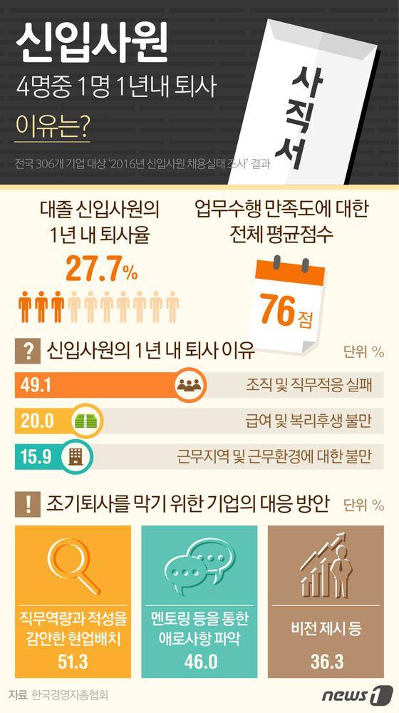 [그래픽뉴스] 신입사원 4명중 1명은 1년내 퇴사…이유는? http://www.news1.kr/photos/details/?1967608 Designer, Eunjoo Lee.  #inforgraphic #inforgraphics #design #graphic #graphics #인포그래픽 #뉴스1 #뉴스원 [© 뉴스1코리아(news1.kr), 무단 전재 및 재배포 금지]