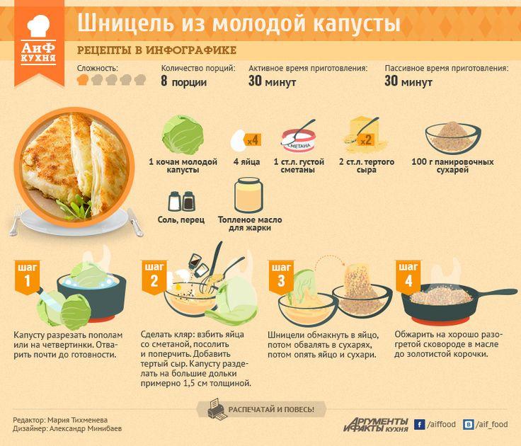 Шницель из молодой капусты | Рецепты в инфографике | Кухня | Аргументы и Факты