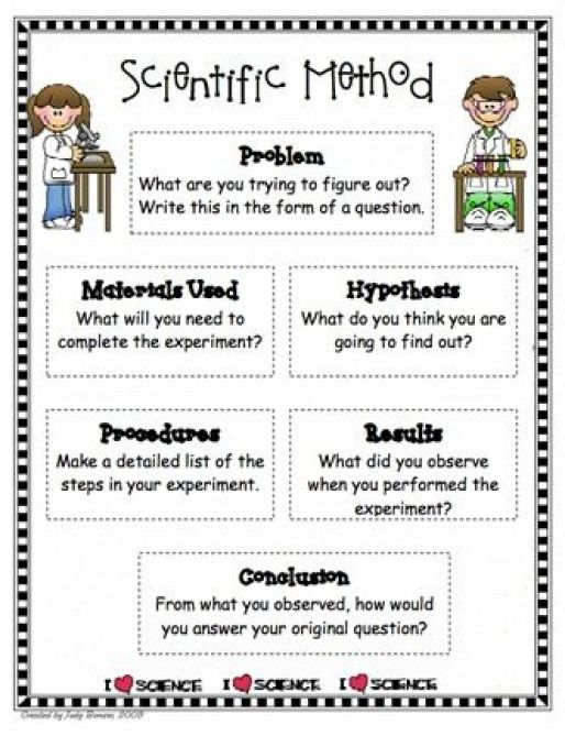 Foldables For Scientific Method Here S A Poster On The