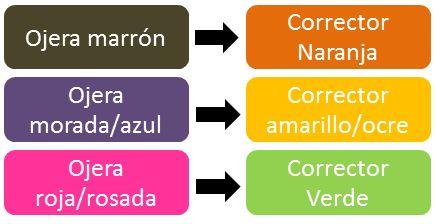 Aprender a aplicar corrector de acuerdo al color de ojera
