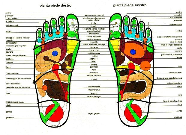 Mappa dei piedi