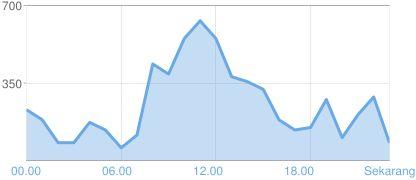 Grafik tayangan laman Blogger