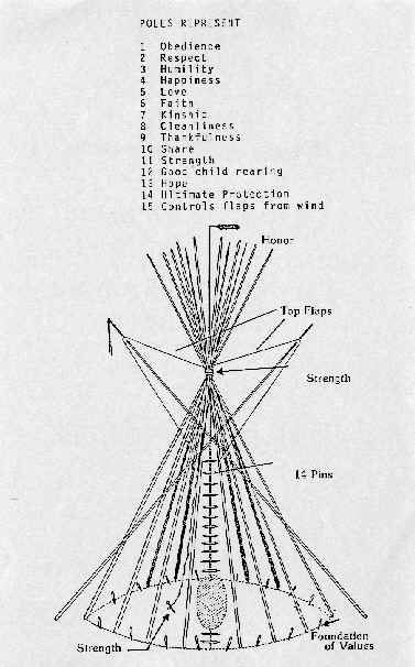 Sacred Teaching : How to Build Teepees