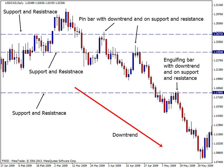 Technical Analysis Explained Pdf Download Understanding