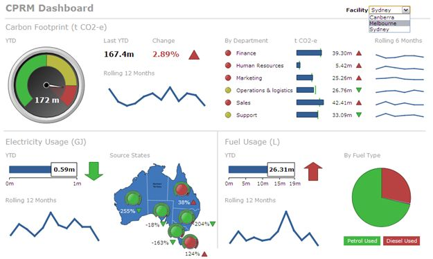 green bi digital dashboard