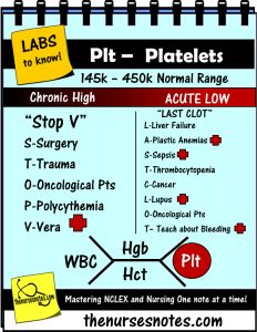 PLatelets PLT CBC Complete Blood Count Hematocrit WBC Platelets Hgb HCT BMP Chem7 Fishbone Diagram explaining labs - From the Blood Book Hyponatremia Sodium Lab Value Blood Hyponatremia Mnemonic Nursing Student  Blood Book part of BMP Fishbone diagram explaining the Hyperkalemia Hypokalemia, Na K Cr Hypomagnesemia BUN Creatinine Addisons Dehydration Study Sheets for Nurses NCLEX Tips The Nursing Notes Cheats KAMP 300Student_nursing_labs_mnemonics_CBC_plt_platelets_Nurse_Kamp