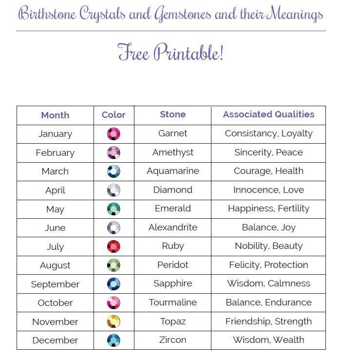The 25+ best Month birthstones ideas on Pinterest Birth month - birthstone chart template