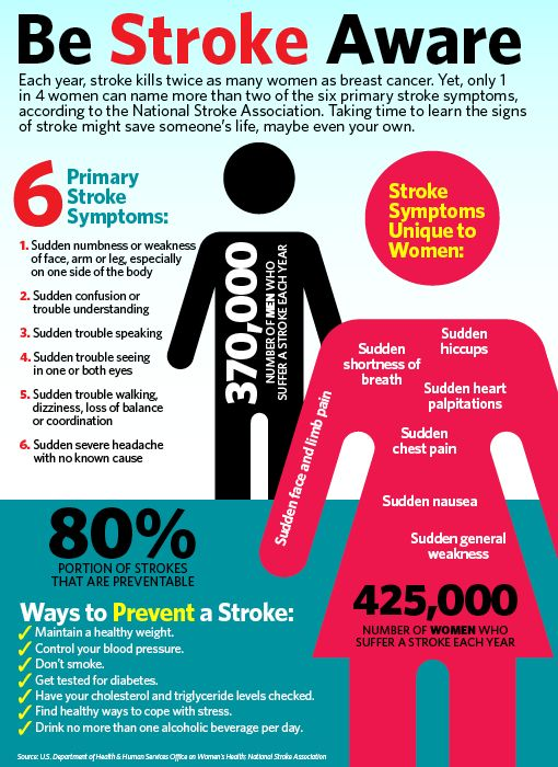 Stroke Aware - Stroke Symptoms Unique To Women