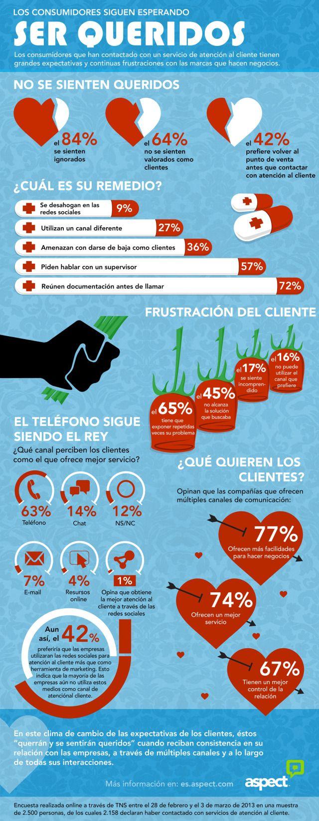 #Infografia Los clientes desean ser queridos. #TAVnews