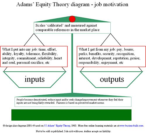 concept of equity Equity theory, most popularly known as equity theory of motivation, was first developed by john stacey adams, a workplace and behavioral psychologist, in 1963 john stacey adams proposed that an employee's motivation is affected by whether the employee believes that their employment benefits/rewards are at least equal to the amount of.