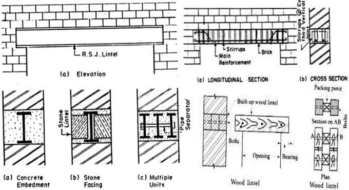 Categories And Applications Lintels In Construction Concrete Lintels Design Build Firms Building Design