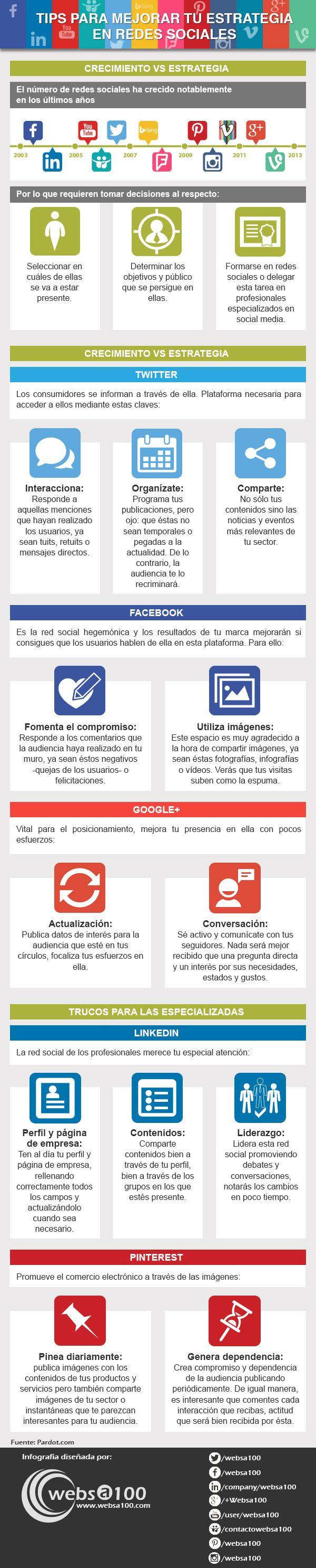 Tips para mejorar tu estrategia en redes sociales. ¡Vamos allá! #infografia